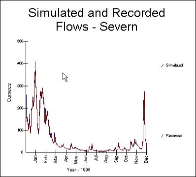 Hydrological Software - HYSIM